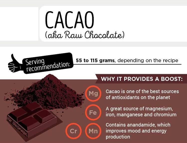 Cacao graphic
